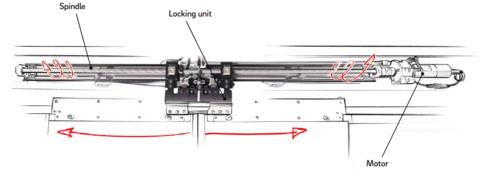 bms-mechanism